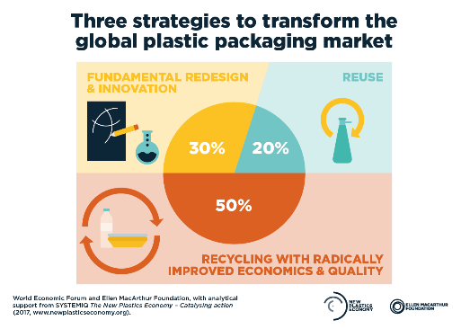 "Reusable Packaging in the ""New Plastics Economy"""
