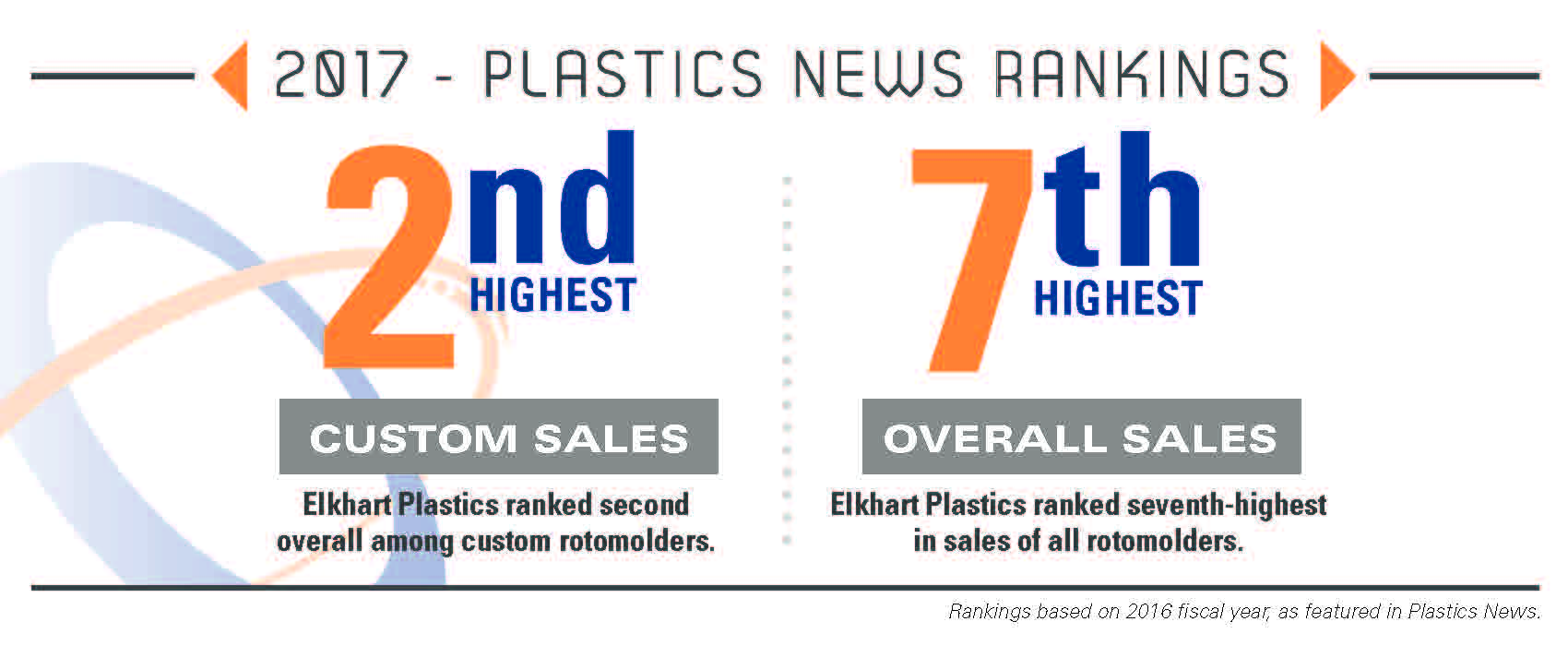 Elkhart Plastics, Inc. Earns Multiple 'Top 10' Rotomolding Rankings