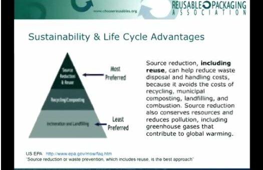 Environmental Benefits of Reusable Packaging