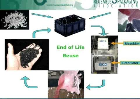 What Happens to Reusables at End of Life?
